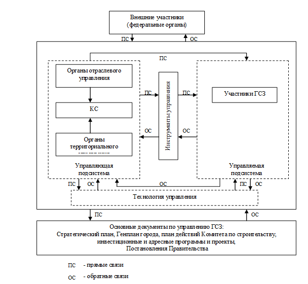 структура управления ГСЗ