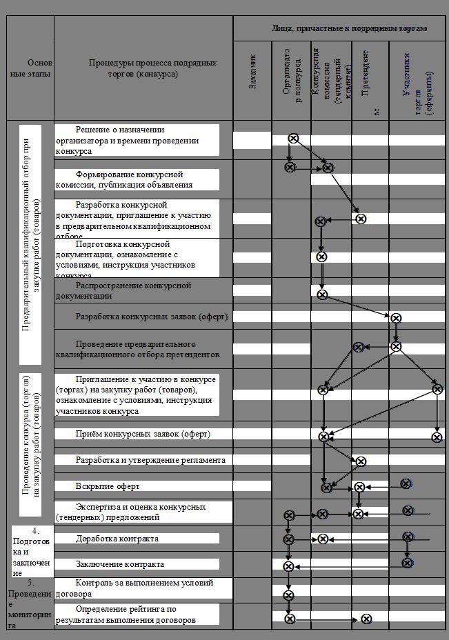 Общая организационная схема