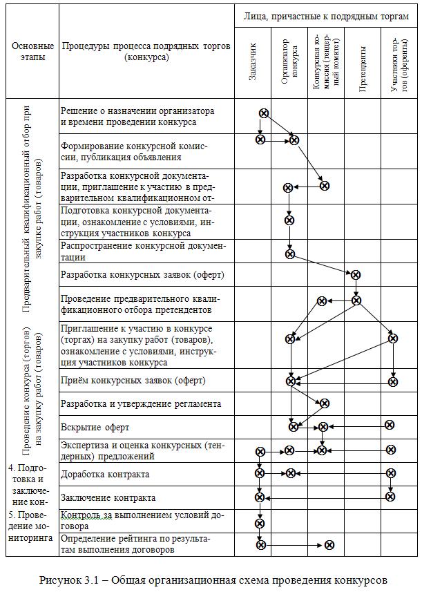 Рисунок 3.1 - Общая организационная схема проведения конкурсов.  2. аспект практического использования результатов...