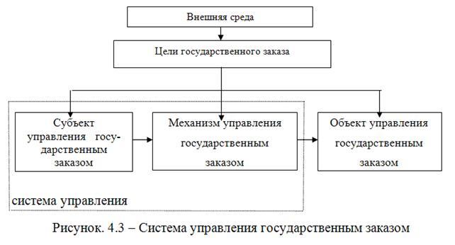 Объектом управления в данной