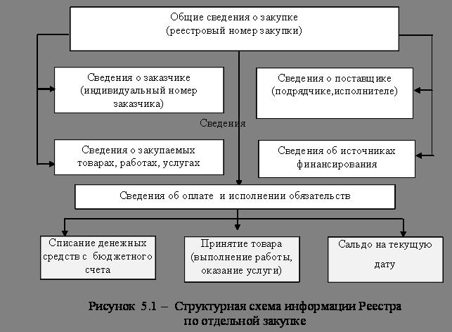организация подрядных торгов реферат