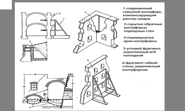 Контрфорсы в подпорных стенах