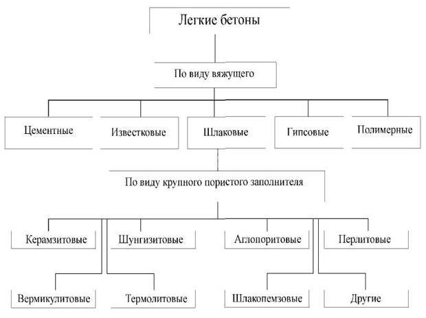 Классификация легких бетонов