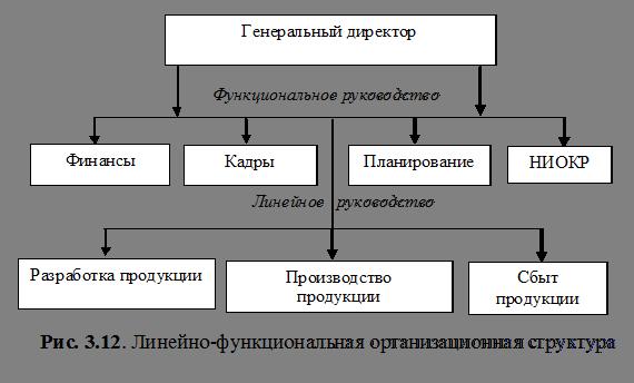 современной организации