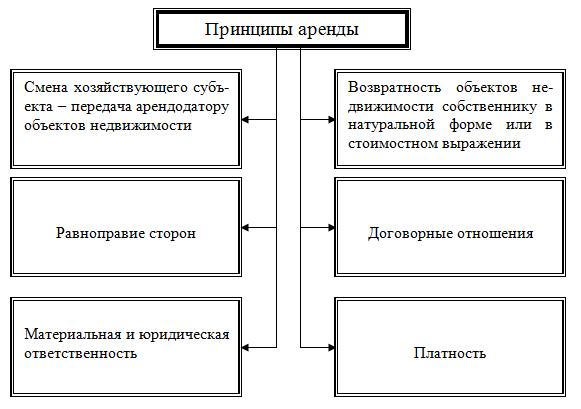 Коммерческое предложение на управление объектом коммерческой недвижимости коммерческая недвижимость в старице