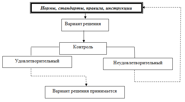Схема организации контроля по