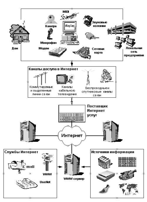 Поставщик обычно имеет одно или несколько подключений к магистральным каналам (backbones) или крупным сетям...