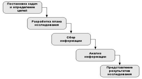 Общая схема проведения маркетингового исследования.  При проведении маркетинговых исследований в Интернете...