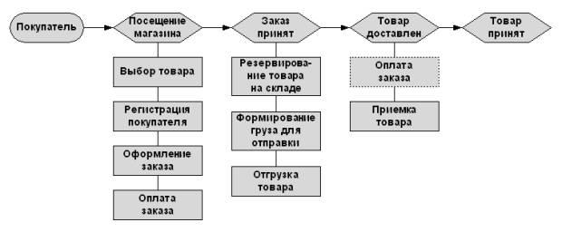 7.1 изображена общая схема