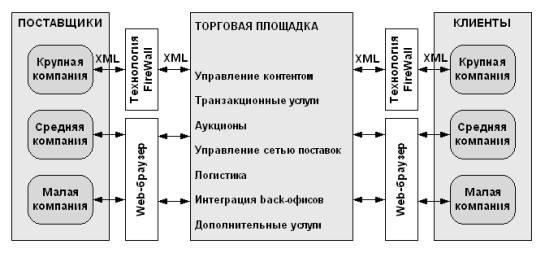 Общая схема торговой площадки